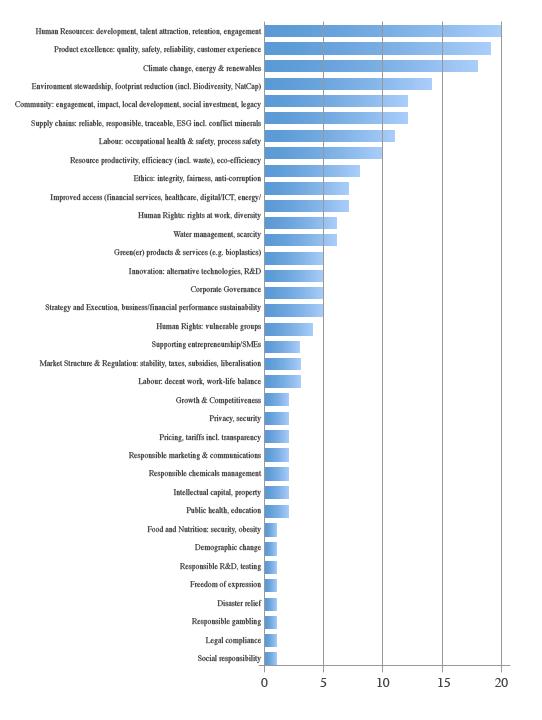 big-graph