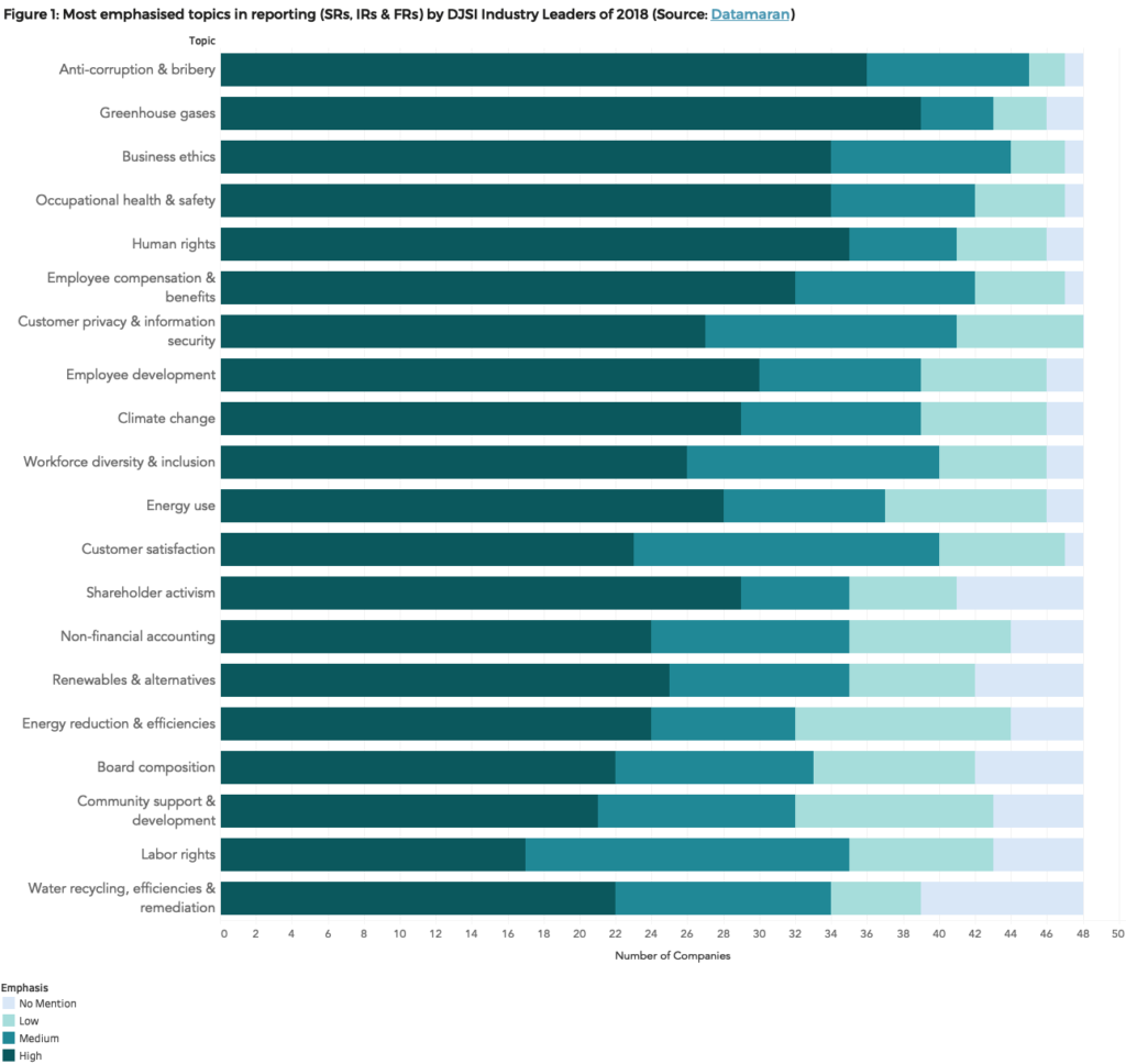 DJSI Industry Leaders 2018 - Materiality Tracker